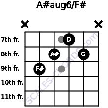 A#aug6/F# for guitar on frets x, 9, 8, 7, 8, x