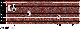 A#aug6/G for guitar on frets x, 10, 8, 7, 7, x