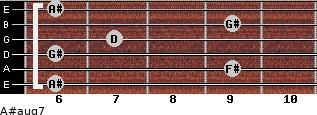A#aug7 for guitar on frets 6, 9, 6, 7, 9, 6