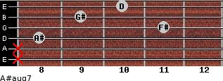 A#aug7 for guitar on frets x, x, 8, 11, 9, 10