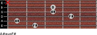 A#aug/F# for guitar on frets 2, 1, 4, 3, 3, x