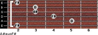 A#aug/F# for guitar on frets 2, 5, 4, 3, 3, 2