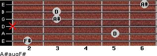 A#aug/F# for guitar on frets 2, 5, x, 3, 3, 6