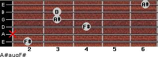 A#aug/F# for guitar on frets 2, x, 4, 3, 3, 6