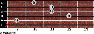 A#aug/F# for guitar on frets x, 9, 12, 11, 11, 10