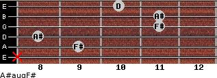 A#aug/F# for guitar on frets x, 9, 8, 11, 11, 10
