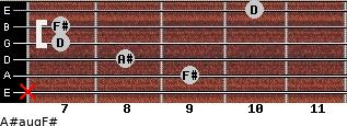 A#aug/F# for guitar on frets x, 9, 8, 7, 7, 10