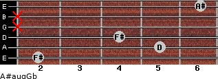 A#aug/Gb for guitar on frets 2, 5, 4, x, x, 6
