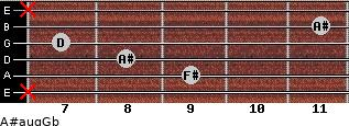 A#aug/Gb for guitar on frets x, 9, 8, 7, 11, x