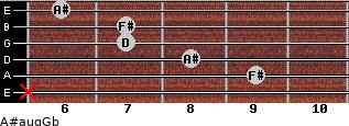 A#aug/Gb for guitar on frets x, 9, 8, 7, 7, 6
