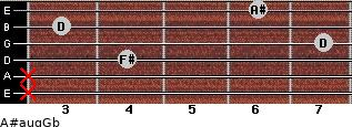 A#aug/Gb for guitar on frets x, x, 4, 7, 3, 6