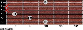 A#aug/D for guitar on frets 10, 9, 8, x, x, 10