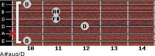 A#aug/D for guitar on frets 10, x, 12, 11, 11, 10