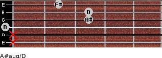 A#aug/D for guitar on frets x, x, 0, 3, 3, 2