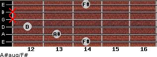 A#aug/F# for guitar on frets 14, 13, 12, x, x, 14
