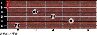 A#aug/F# for guitar on frets 2, 5, 4, 3, x, x