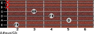 A#aug/Gb for guitar on frets 2, 5, 4, 3, x, x