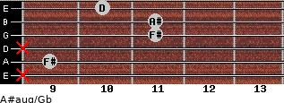 A#aug/Gb for guitar on frets x, 9, x, 11, 11, 10