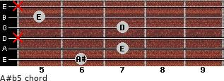 A#(b5) for guitar on frets 6, 7, x, 7, 5, x