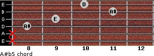 A#(b5) for guitar on frets x, x, 8, 9, 11, 10