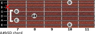 A#(b5)/D for guitar on frets 10, 7, 8, 7, x, 10
