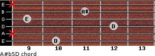 A#(b5)/D for guitar on frets 10, x, 12, 9, 11, x