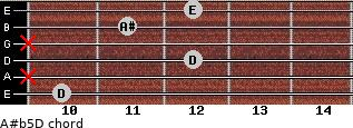 A#(b5)/D for guitar on frets 10, x, 12, x, 11, 12