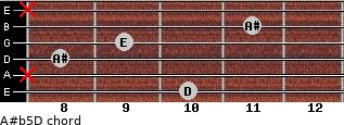A#(b5)/D for guitar on frets 10, x, 8, 9, 11, x