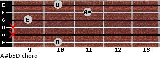 A#(b5)/D for guitar on frets 10, x, x, 9, 11, 10