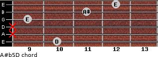 A#(b5)/D for guitar on frets 10, x, x, 9, 11, 12