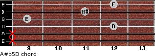 A#(b5)/D for guitar on frets x, x, 12, 9, 11, 12