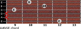 A#(b5)/E for guitar on frets 12, x, x, 9, 11, 10