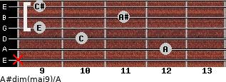A#dim(maj9)/A for guitar on frets x, 12, 10, 9, 11, 9