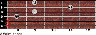 A#dim for guitar on frets x, x, 8, 9, 11, 9