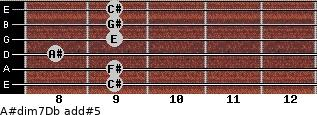 A#dim7/Db add(#5) guitar chord
