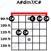 A#dim7/C# for guitar on frets 9, 11, 11, 9, 9, 9