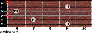 A#dim7/Db for guitar on frets 9, 7, x, 6, 9, x