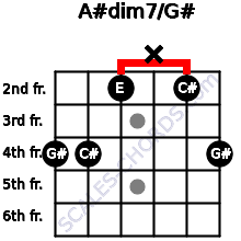 A#dim7/G# for guitar on frets 4, 4, 2, x, 2, 4