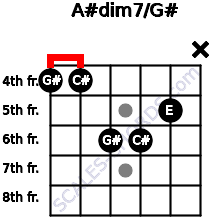 A#dim7/G# for guitar on frets 4, 4, 6, 6, 5, x