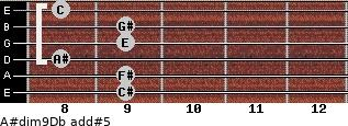 A#dim9/Db add(#5) guitar chord