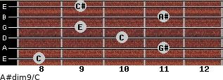 A#dim9/C for guitar on frets 8, 11, 10, 9, 11, 9