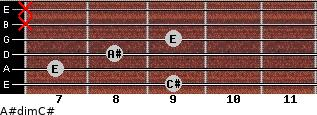 A#dim/C# for guitar on frets 9, 7, 8, 9, x, x