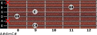 A#dim/C# for guitar on frets 9, x, 8, 9, 11, x