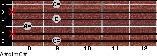 A#dim/C# for guitar on frets 9, x, 8, 9, x, 9
