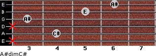 A#dim/C# for guitar on frets x, 4, x, 3, 5, 6