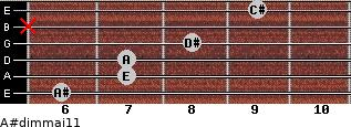 A#dim(maj11) for guitar on frets 6, 7, 7, 8, x, 9