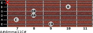 A#dim(maj11)/C# for guitar on frets 9, 7, 8, 8, 10, x