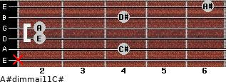 A#dim(maj11)/C# for guitar on frets x, 4, 2, 2, 4, 6