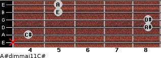 A#dim(maj11)/C# for guitar on frets x, 4, 8, 8, 5, 5