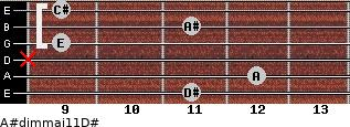 A#dim(maj11)/D# for guitar on frets 11, 12, x, 9, 11, 9